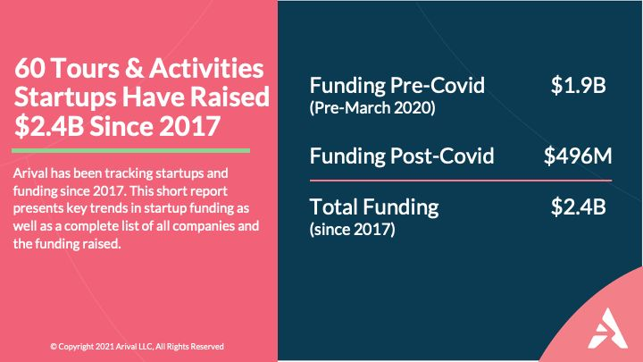 Source: Arival.travel (https://arival.travel/investors-pour-half-a-billion-dollars-into-tours-and-activities-startups-since-pandemic/)