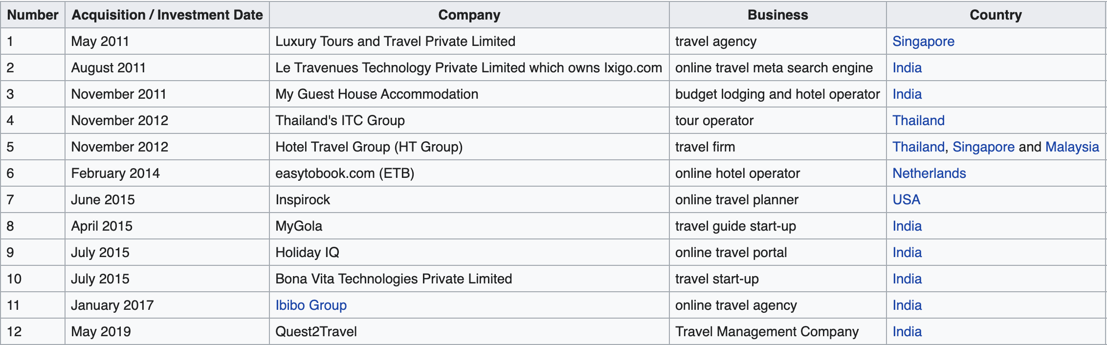 All MMT acquisitions - Credit [Wikipedia](https://en.wikipedia.org/wiki/MakeMyTrip#Mergers,_acquisitions_and_investments)